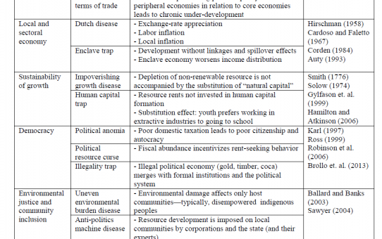 "Article Summary: ""Institutions and Place: Rethinking the Political Economy of the Resource Curse"", José Carlos Orihuela"